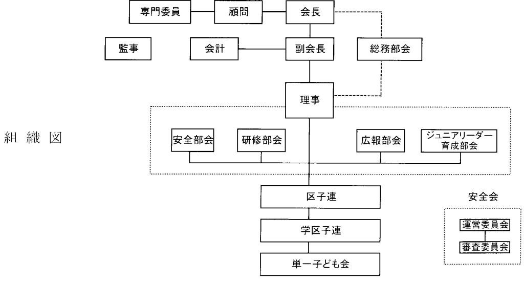 市子連組織図2005